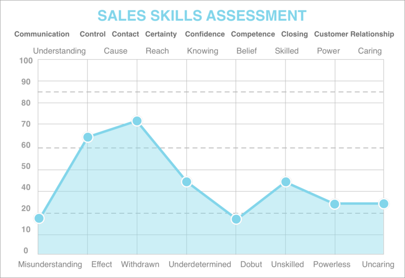 sales skills assessment graph